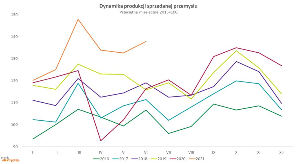 dynamika produkcji sprzedanej przemysłu w czerwcu 2021 r.