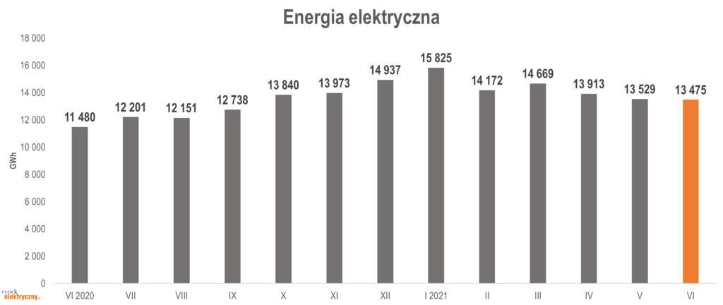 produkcja energii elektrycznej w czerwcu 2021 r.