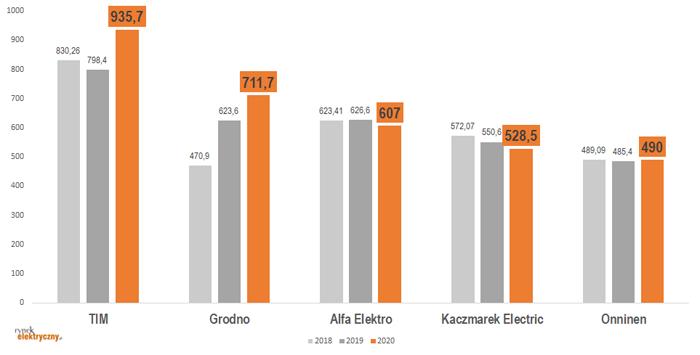 przychody największych hurtowni elektrycznych 2020