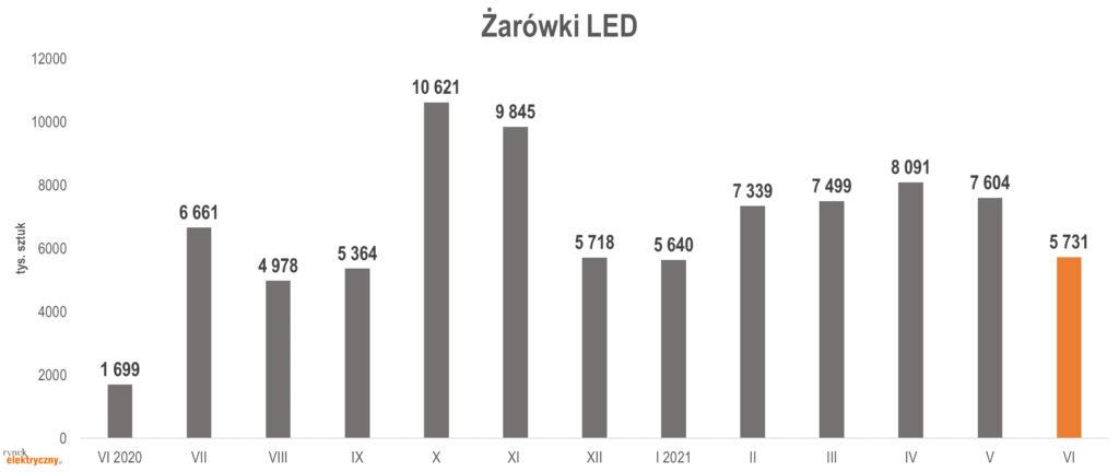 produkcja żarówek LED w czerwcu 2021 r.