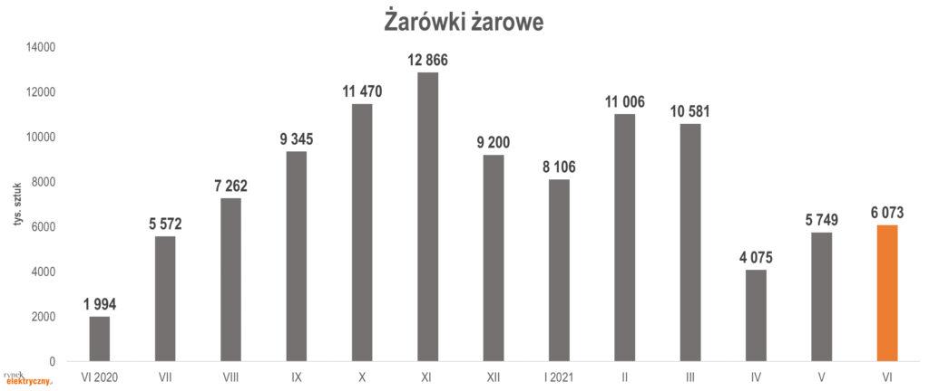 produkcja żarówek żarowych w czerwcu 2021 r.