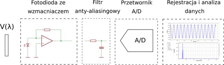 Schemat systemu do pomiaru tętnienia światła GL Optic