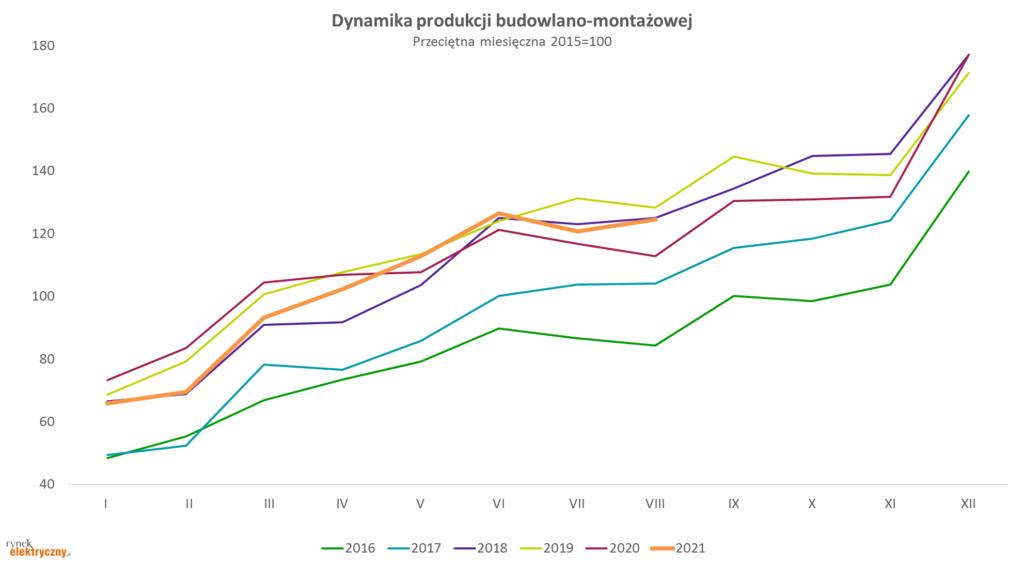 dynamika produkcji budowlano-montażowej w sierpniu 2021 r.