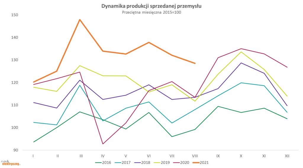 dynamika produkcji sprzedanej w sierpniu 2021 r.