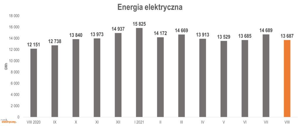 produkcja energii elektrycznej w sierpniu 2021 r.