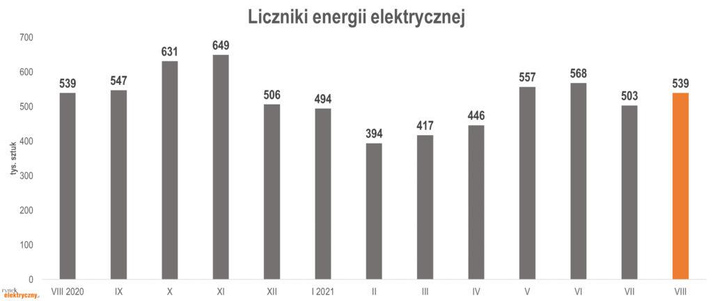 produkcja liczników energii elektrycznej w sierpniu 2021 r.