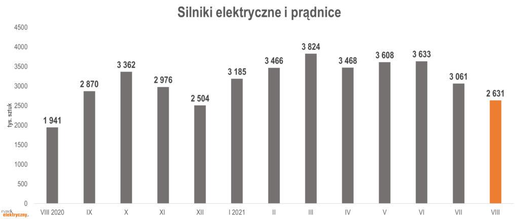 produkcja silników elektrycznych i prądnic w sierpniu 2021 r.