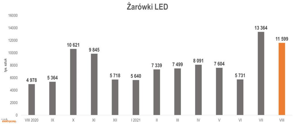 produkcja żarówek LED w sierpniu 2021 r.