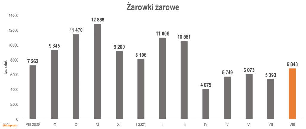 produkcja żarówek żarowych w sierpniu 2021 r.